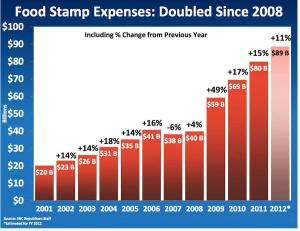 food stamp spending