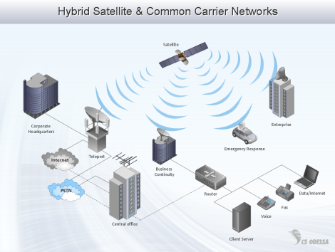NETWORK-DIAGRAM-Hybrid-Satelite-and-Common-Carrier-Networks